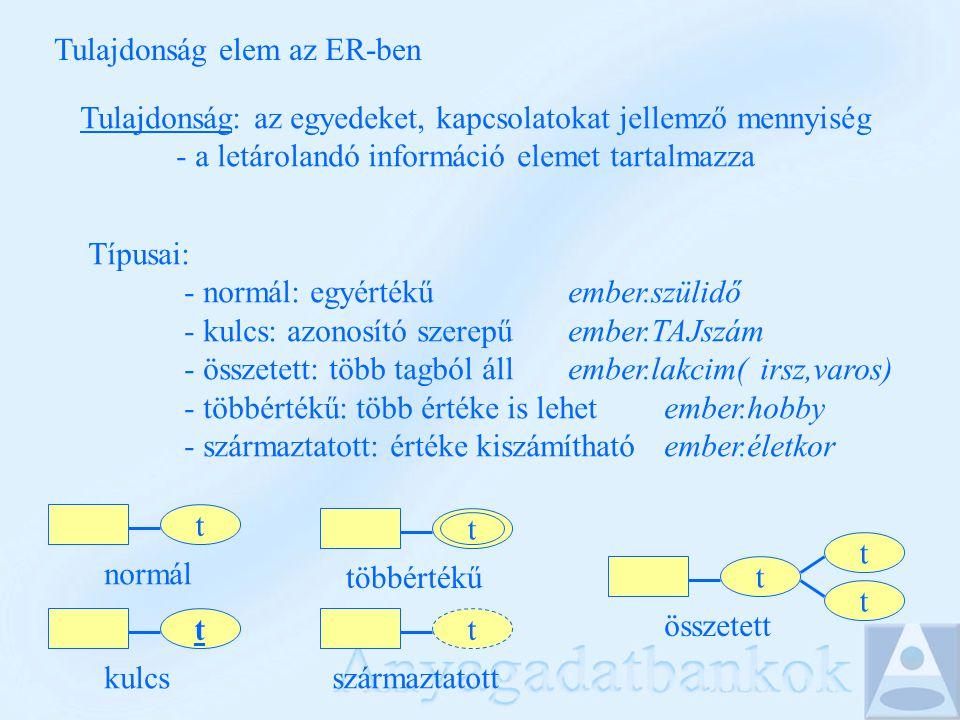 Tulajdonság elem az ER-ben Tulajdonság: az egyedeket, kapcsolatokat jellemző mennyiség - a letárolandó információ elemet tartalmazza Típusai: - normál: egyértékűember.szülidő - kulcs: azonosító szerepűember.TAJszám - összetett: több tagból állember.lakcim(irsz,varos) - többértékű: több értéke is lehet ember.hobby - származtatott: értéke kiszámíthatóember.életkor t normál t kulcs t összetett t t t többértékű t származtatott