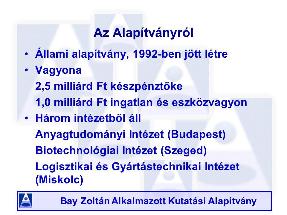 Bay Zoltán Alkalmazott Kutatási Alapítvány Az Alapítványról Állami alapítvány, 1992-ben jött létre Vagyona 2,5 milliárd Ft készpénztőke 1,0 milliárd Ft ingatlan és eszközvagyon Három intézetből áll Anyagtudományi Intézet (Budapest) Biotechnológiai Intézet (Szeged) Logisztikai és Gyártástechnikai Intézet (Miskolc)