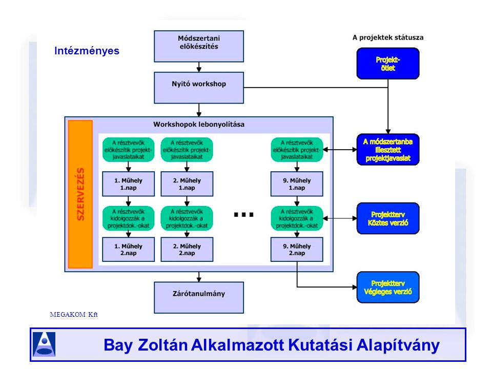 Bay Zoltán Alkalmazott Kutatási Alapítvány Egyéni A Fatimex-Euro Kft által 2003-ban kifejlesztett Elektronikus Fejlesztési Ötlet Generátor (EFOG)-a fejlesztési kezdeményezéseket összegyűjtő és rendszerező Internet alapú térségfejlesztő és döntéstámogató országos hatókörű szakértői rendszer Az EFOG oldal elérhetősége az Interneten http://efog.