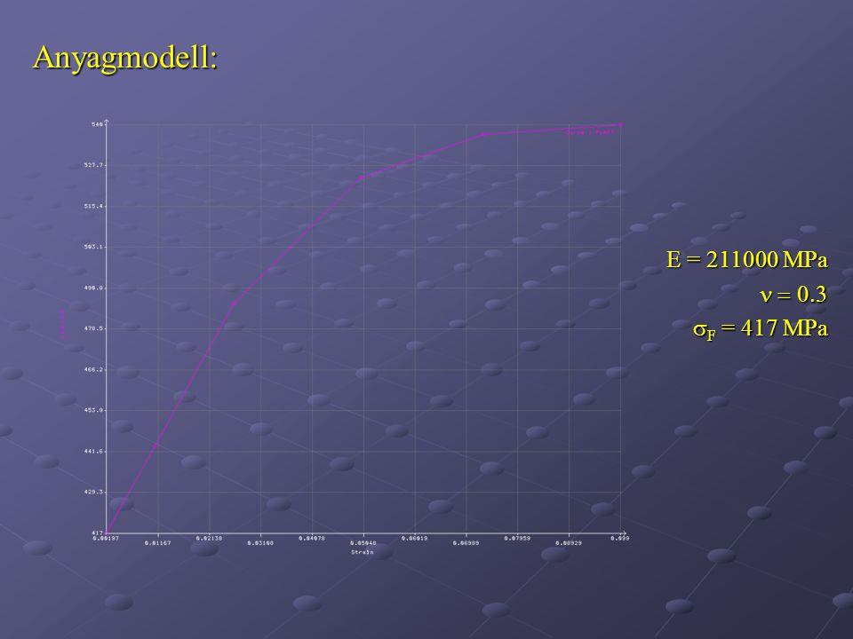 Anyagmodell: E = 211000 MPa   F = 417 MPa