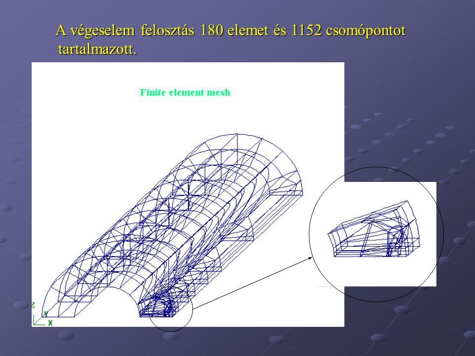 A végeselem felosztás 180 elemet és 1152 csomópontot tartalmazott.