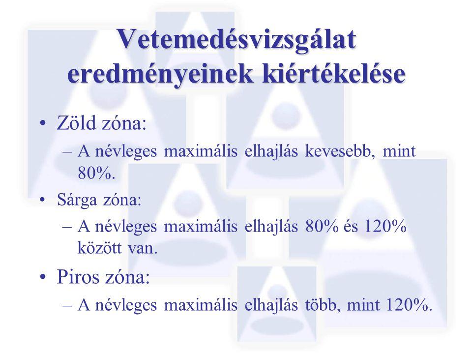 Zöld zóna: –A névleges maximális elhajlás kevesebb, mint 80%. Sárga zóna: –A névleges maximális elhajlás 80% és 120% között van. Piros zóna: –A névleg