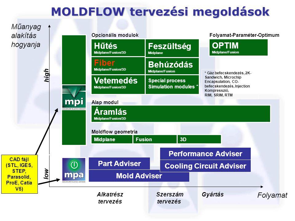 Alkatrész tervezés Szerszám tervezés Gyártás Folyamat Műanyag alakítás hogyanja MOLDFLOW tervezési megoldások high CAD fájl (STL, IGES, STEP, Parasolid, ProE, Catia V5) low Fiber Midplane/Fusion/3D Moldflow geometria Hűtés Midplane/Fusion/3D Vetemedés Midplane/Fusion/3D OPTIM Midplane/Fusion Feszültség Midplane Behúzódás Midplane/Fusion Special process Simulation modules * * Gáz befecskendezés, 2K- Sandwich, Microchip Encapsulation, CO- befecskendezés, Injection Kompresszió, RIM, SRIM, RTM Opcionális modulokFolyamat-Paraméter-Optimum Áramlás Midplane/Fusion/3D Alap modul MidplaneFusion3D Mold Adviser Part Adviser Cooling Circuit Adviser Performance Adviser