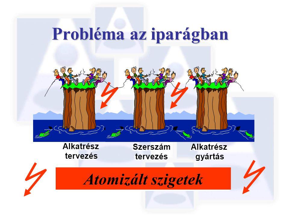 Probléma az iparágban Atomizált szigetek Alkatrész gyártás Alkatrész gyártás Szerszám tervezés Szerszám tervezés Alkatrész tervezés Alkatrész tervezés