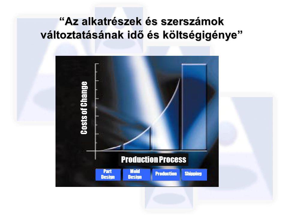 """Costs of Change Part Design Mold Design ProductionShipping Production Process """"Az alkatrészek és szerszámok változtatásának idő és költségigénye"""""""