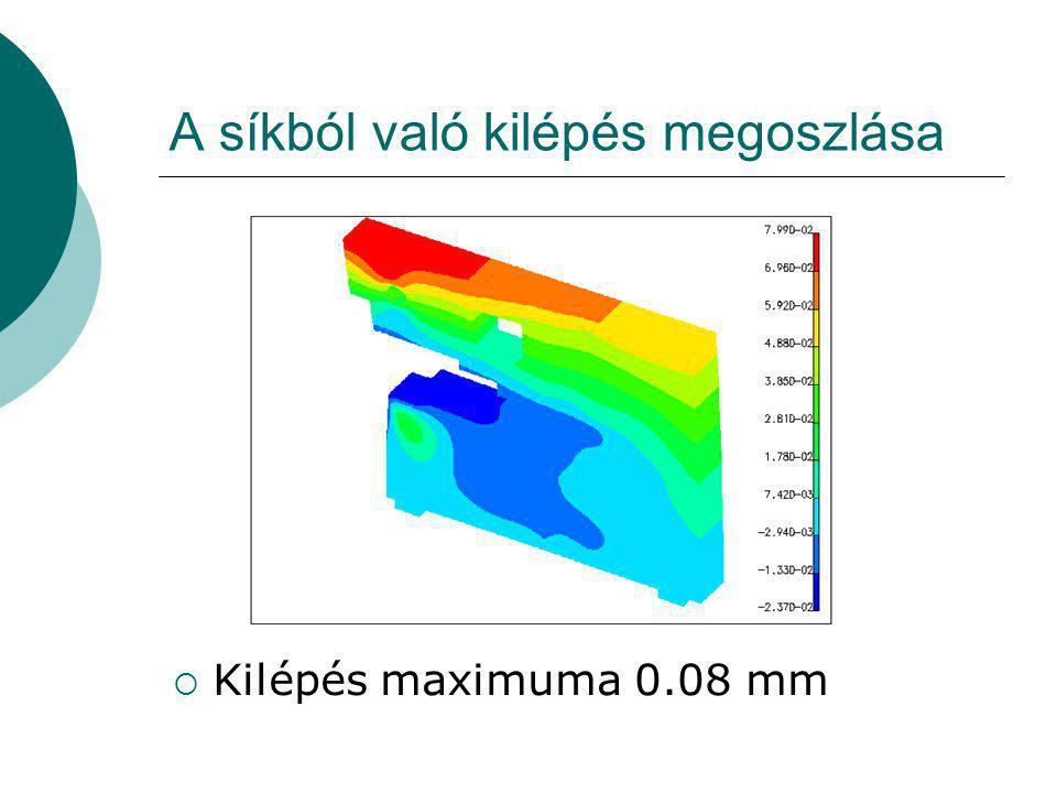 A síkból való kilépés megoszlása  Kilépés maximuma 0.08 mm