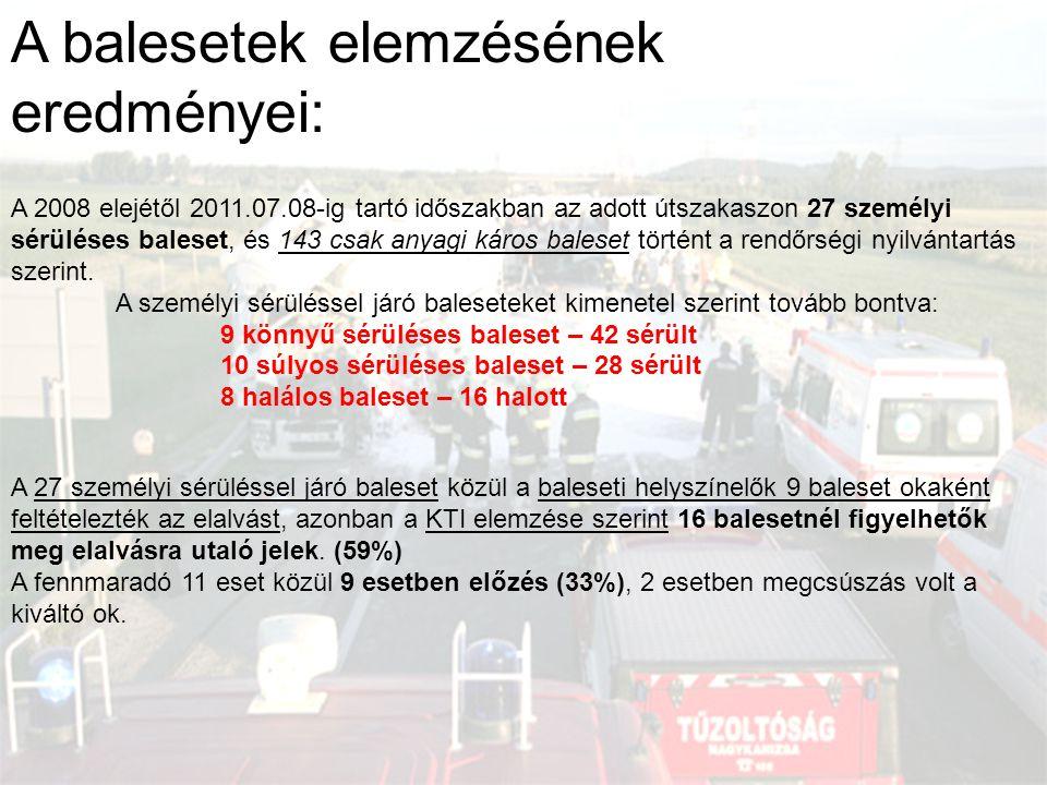 A balesetek elemzésének eredményei: A 2008 elejétől 2011.07.08-ig tartó időszakban az adott útszakaszon 27 személyi sérüléses baleset, és 143 csak any