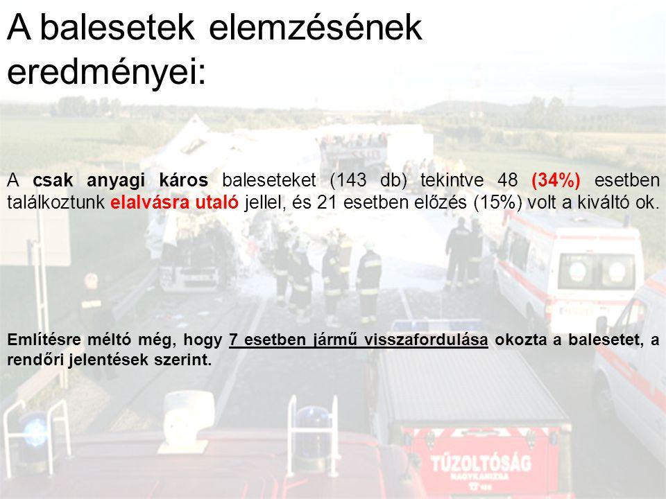 A balesetek elemzésének eredményei: A csak anyagi káros baleseteket (143 db) tekintve 48 (34%) esetben találkoztunk elalvásra utaló jellel, és 21 eset
