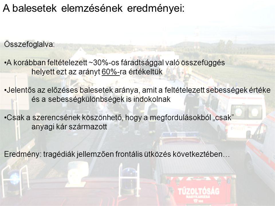 A balesetek elemzésének eredményei: Összefoglalva: A korábban feltételezett ~30%-os fáradtsággal való összefüggés helyett ezt az arányt 60%-ra értékel
