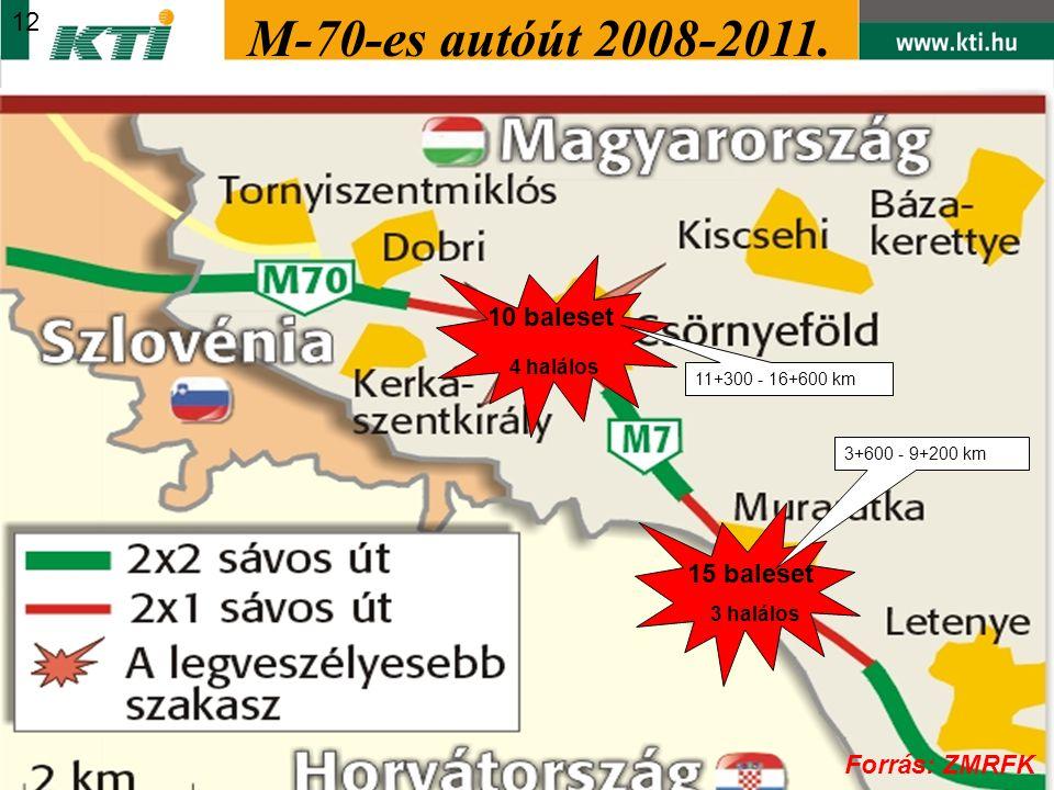 15 baleset 3 halálos 10 baleset 4 halálos 3+600 - 9+200 km 11+300 - 16+600 km M-70-es autóút 2008-2011. ZMRFK / Pintér László r. alez. 12 Forrás: ZMRF