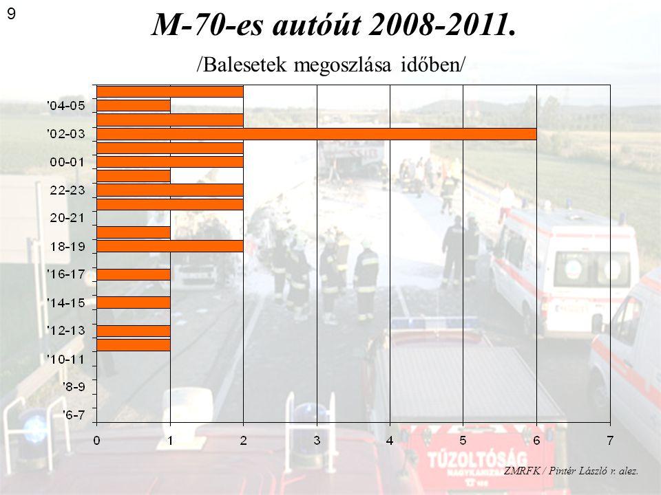 /Balesetek megoszlása időben/ ZMRFK / Pintér László r. alez. M-70-es autóút 2008-2011. 9