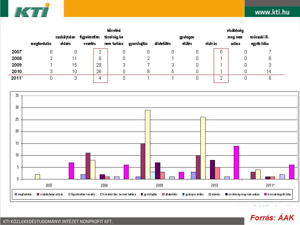Személysérüléses balesetek az M70 autóút 0-21,3 km szelvények közötti szakaszán 2007-2011. VI. között 500 méteres szakaszolással Forrás: ÁAK