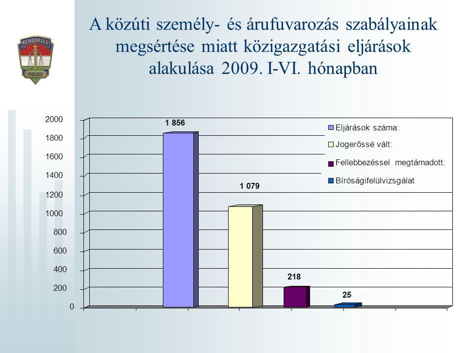 A közúti személy- és árufuvarozás szabályainak megsértése miatt közigazgatási eljárások alakulása 2009. I-VI. hónapban 1 856 1 079 218 25 0 200 400 60