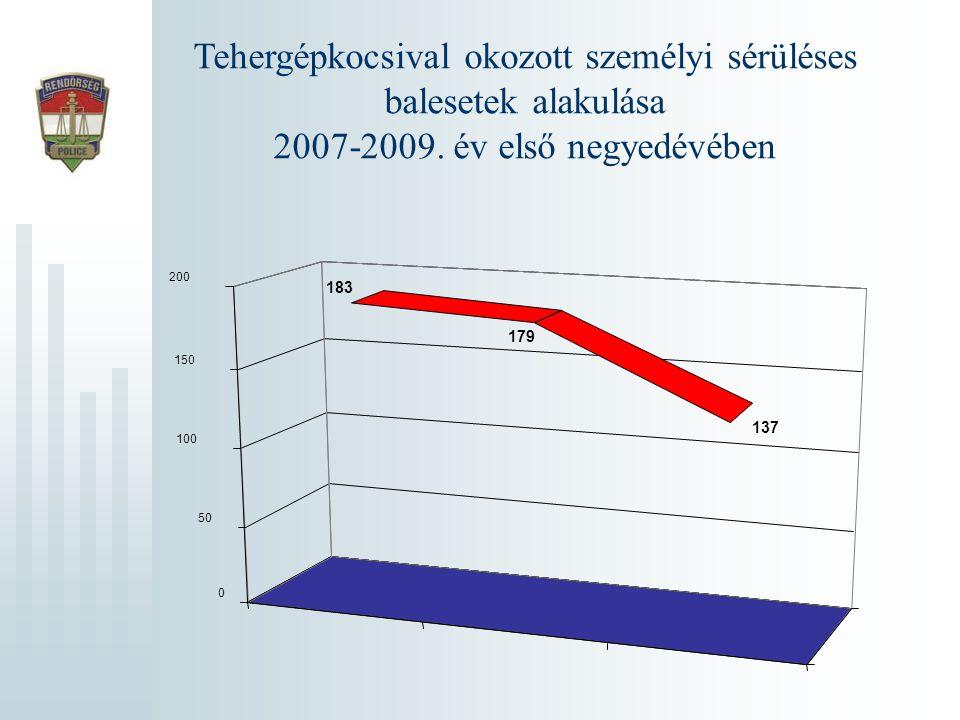 Tehergépkocsival okozott személyi sérüléses balesetek alakulása 2007-2009. év első negyedévében 183 179 137 0 50 100 150 200