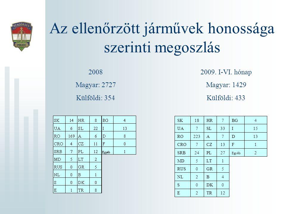 Az ellenőrzött járművek honossága szerinti megoszlás 2008 Magyar: 2727 Külföldi: 354 2009. I-VI. hónap Magyar: 1429 Külföldi: 433 12TR2E 0DK0S 4B2NL 5