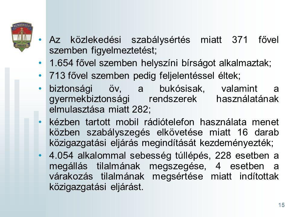 15 Az közlekedési szabálysértés miatt 371 fővel szemben figyelmeztetést; 1.654 fővel szemben helyszíni bírságot alkalmaztak; 713 fővel szemben pedig feljelentéssel éltek; biztonsági öv, a bukósisak, valamint a gyermekbiztonsági rendszerek használatának elmulasztása miatt 282; kézben tartott mobil rádiótelefon használata menet közben szabályszegés elkövetése miatt 16 darab közigazgatási eljárás megindítását kezdeményezték; 4.054 alkalommal sebesség túllépés, 228 esetben a megállás tilalmának megszegése, 4 esetben a várakozás tilalmának megsértése miatt indítottak közigazgatási eljárást.