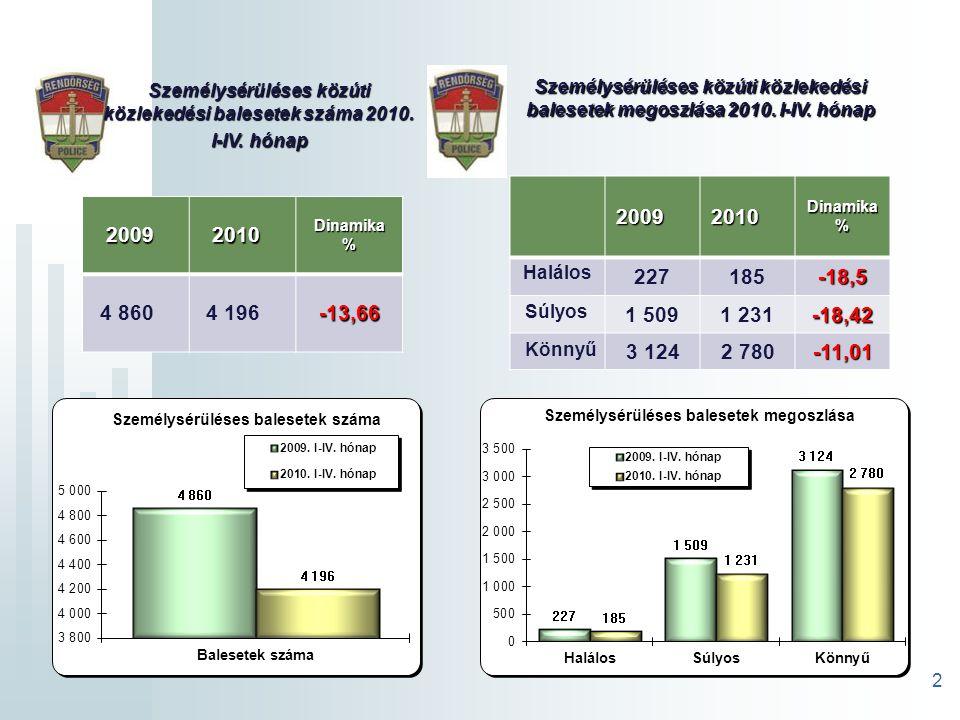 2 20092010Dinamika% 4 8604 196-13,66 Személysérüléses közúti közlekedési balesetek száma 2010.