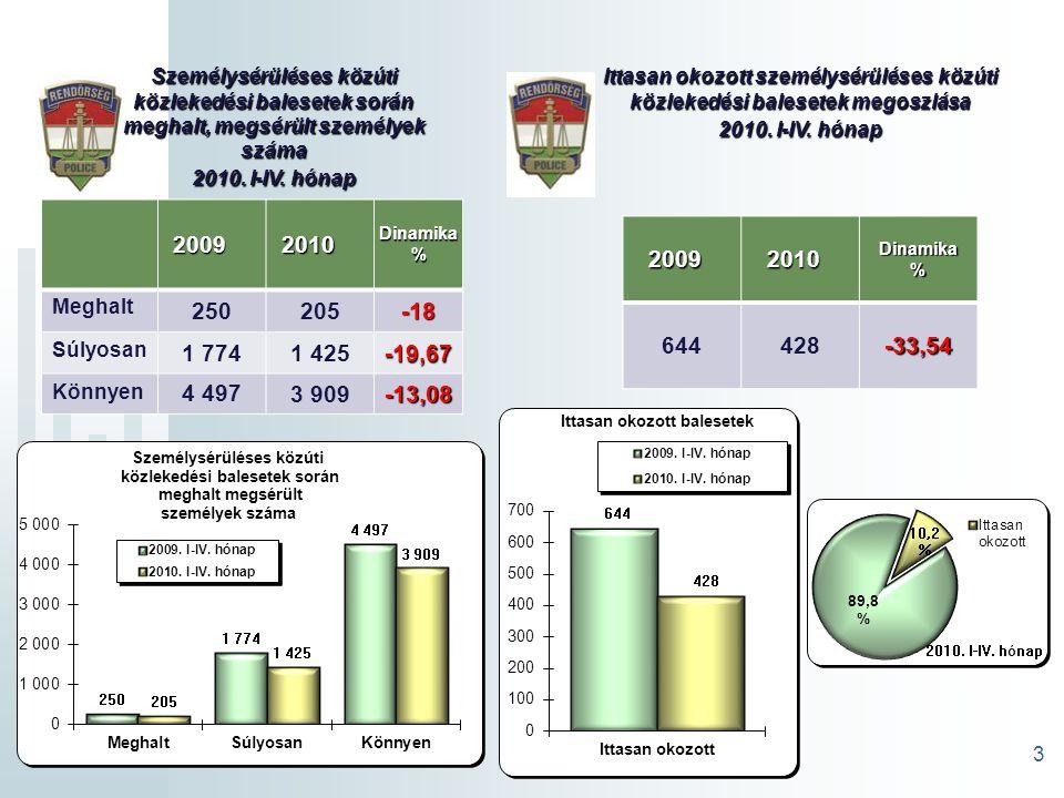 4 Személysérüléses közúti közlekedési balesetek okai 2010. I-IV. hónap