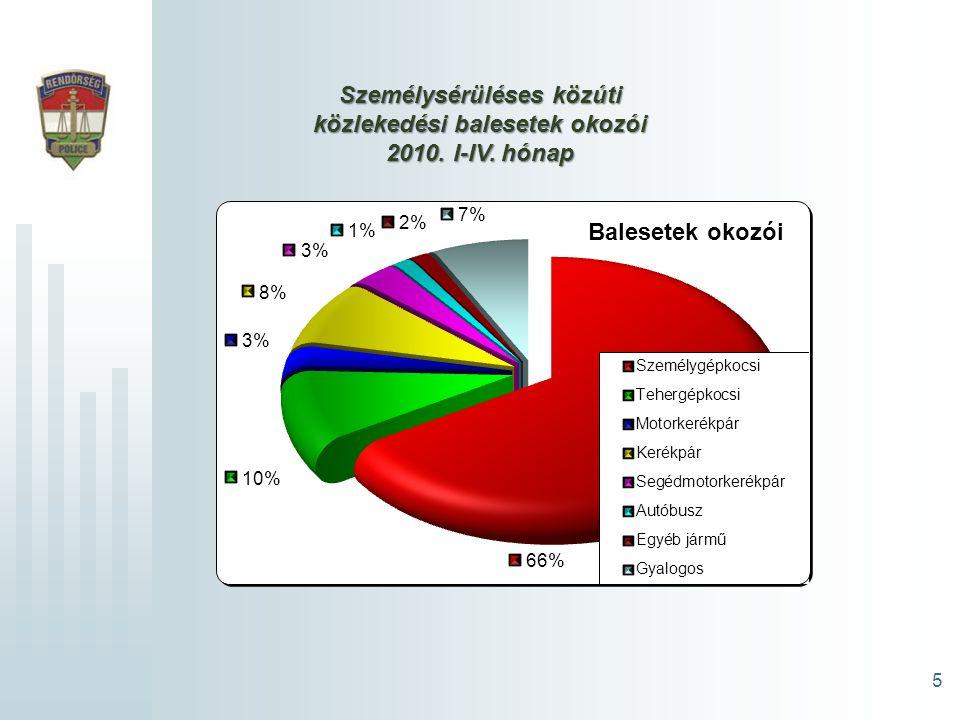 5 Személysérüléses közúti közlekedési balesetek okozói 2010. I-IV. hónap