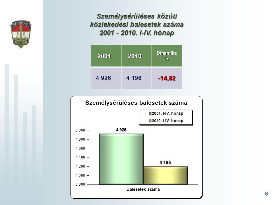 6 Személysérüléses közúti közlekedési balesetek száma 2001 - 2010.