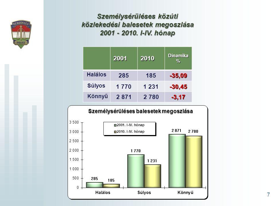 7 Személysérüléses közúti közlekedési balesetek megoszlása 2001 - 2010.