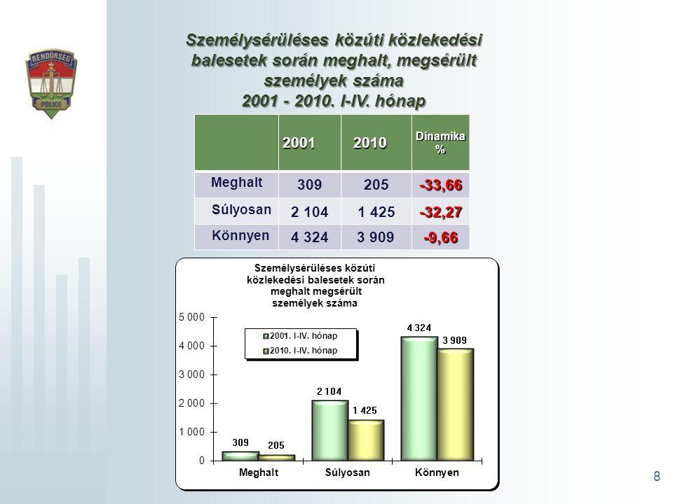 8 Személysérüléses közúti közlekedési balesetek során meghalt, megsérült személyek száma 2001 - 2010.