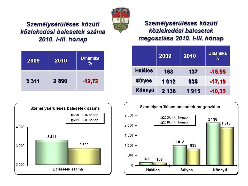 20092010Dinamika% 3 311 2 890 -12,72 Személysérüléses közúti közlekedési balesetek száma 2010.
