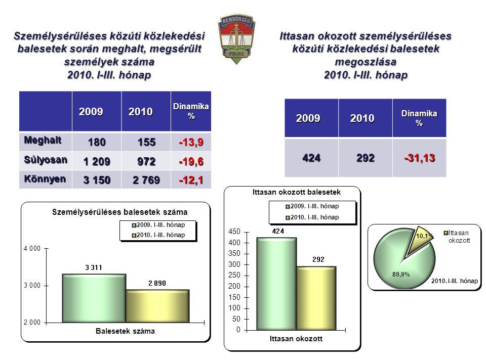 20092010Diamika% 3 311 2 890 -12,72 Személysérüléses közúti közlekedési balesetek során meghalt, megsérült személyek száma 2010.