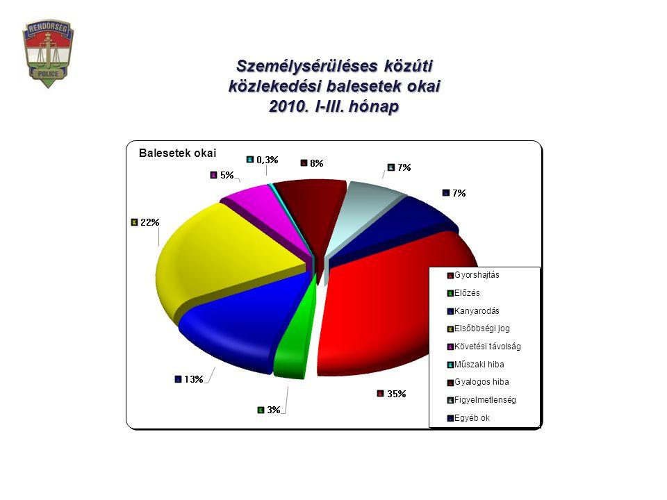 Személysérüléses közúti közlekedési balesetek megoszlása 2010.