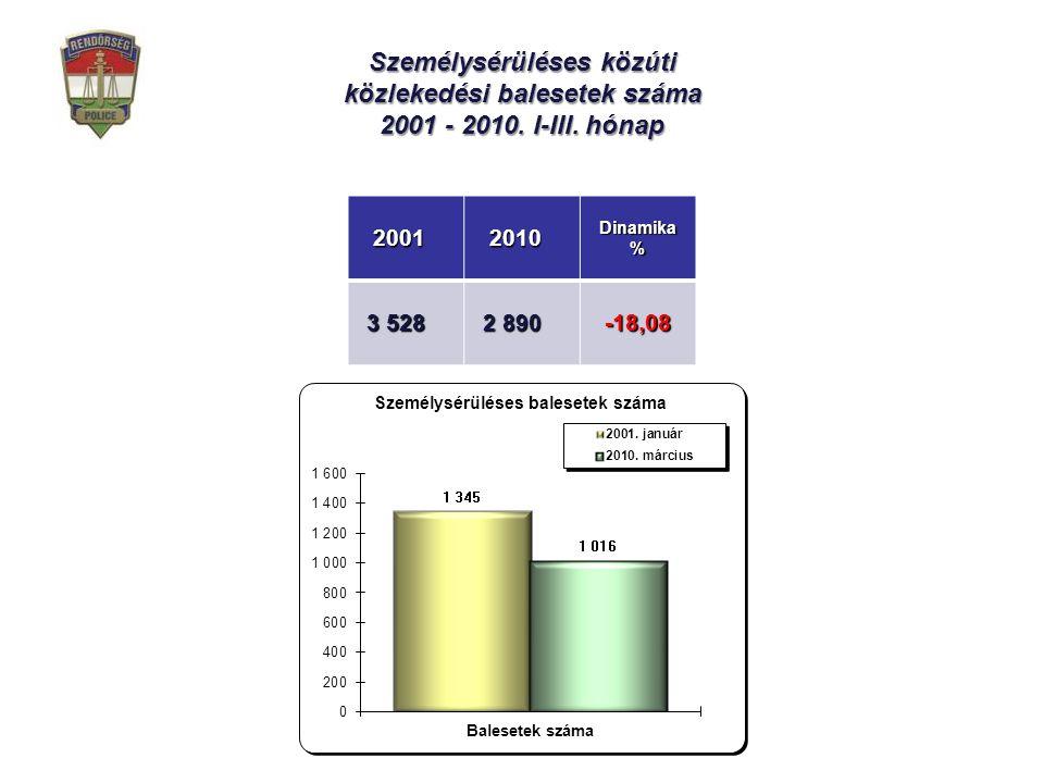 Személysérüléses közúti közlekedési balesetek száma 2001 - 2010.