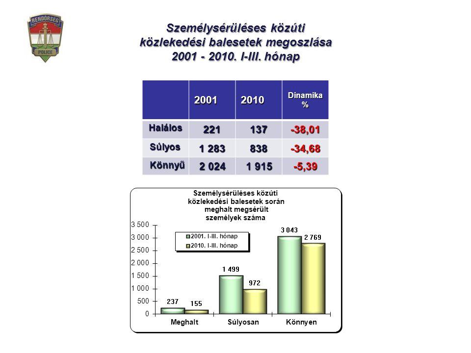 Személysérüléses közúti közlekedési balesetek megoszlása 2001 - 2010.