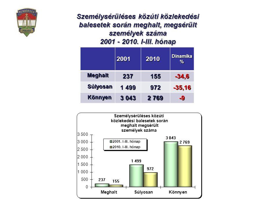 Személysérüléses közúti közlekedési balesetek során meghalt, megsérült személyek száma 2001 - 2010.