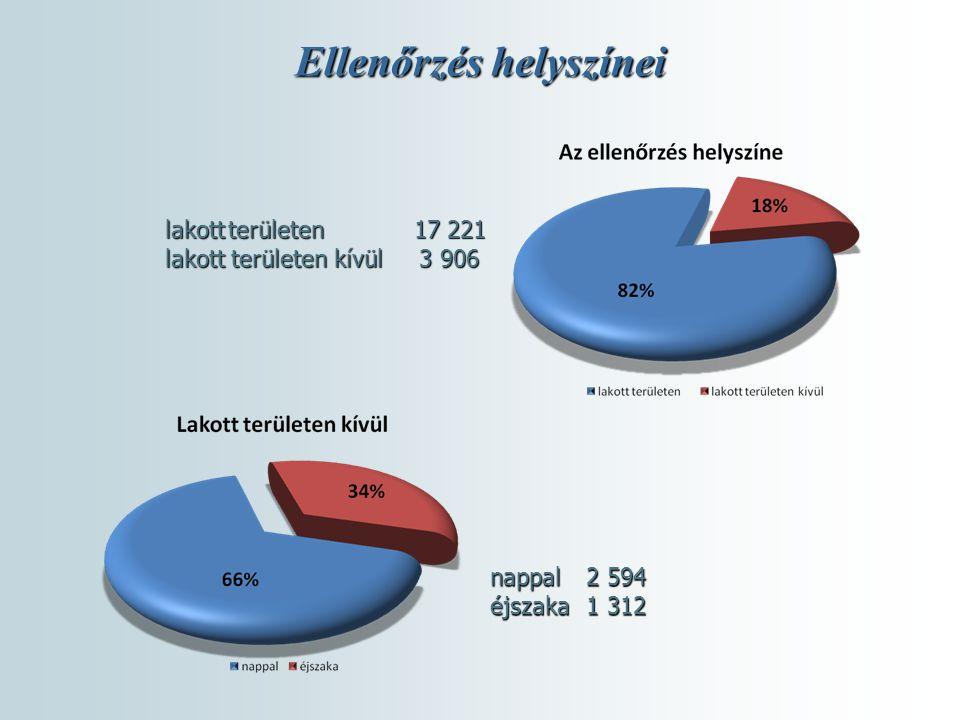 Ellenőrzés helyszínei lakott területen 17 221 lakott területen kívül 3 906 nappal 2 594 éjszaka 1 312