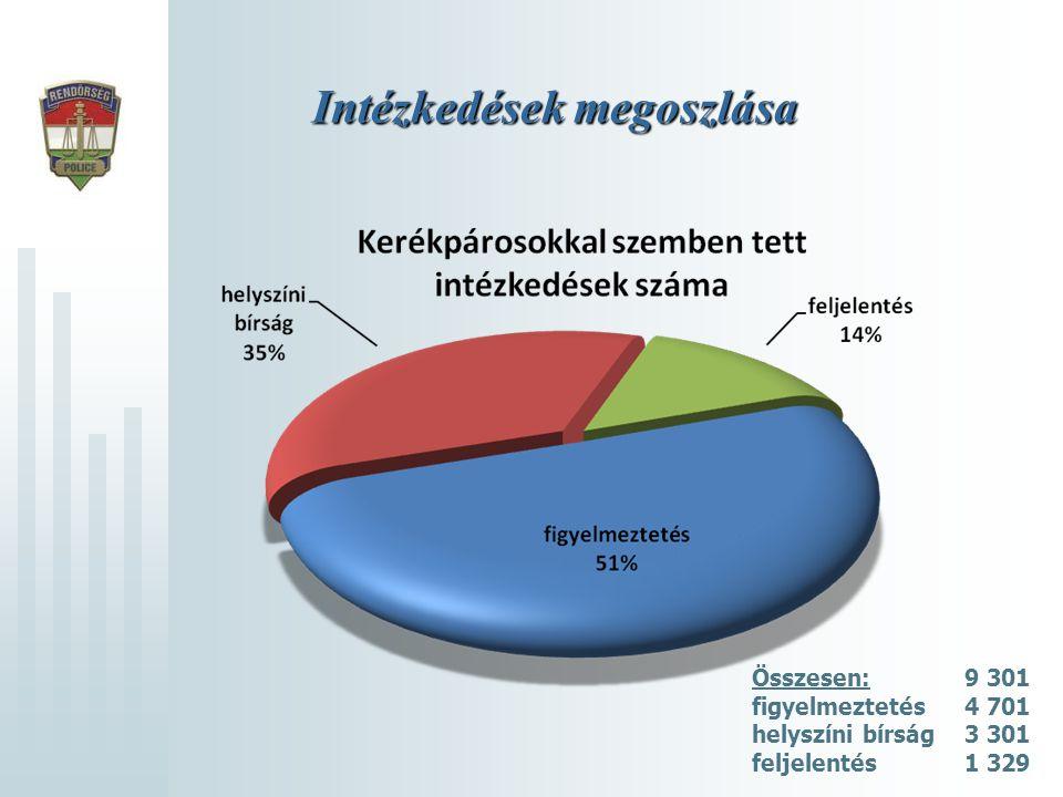 Intézkedések megoszlása Összesen:9 301 figyelmeztetés4 701 helyszíni bírság 3 301 feljelentés1 329