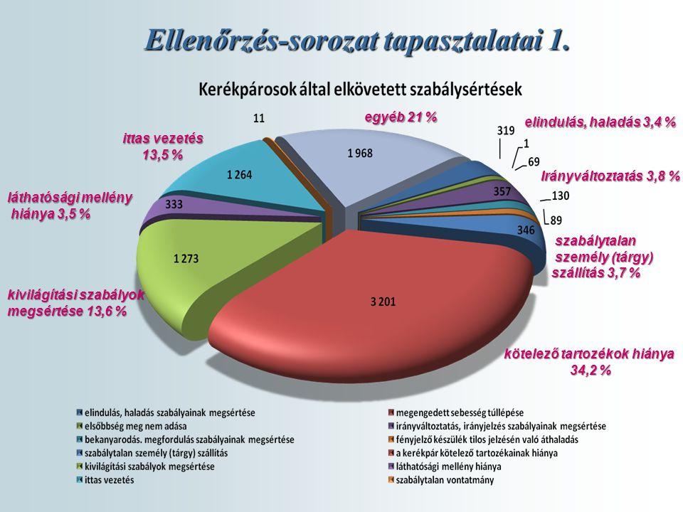 Ellenőrzés-sorozat tapasztalatai 1. kötelező tartozékok hiánya 34,2 % kivilágítási szabályok megsértése 13,6 % ittas vezetés 13,5 % láthatósági mellén