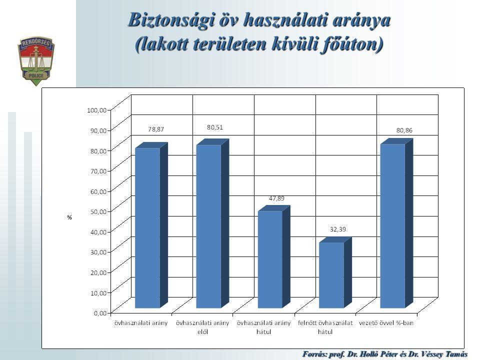 Biztonsági öv használati aránya (lakott területen kívüli főúton) Forrás: prof. Dr. Holló Péter és Dr. Véssey Tamás