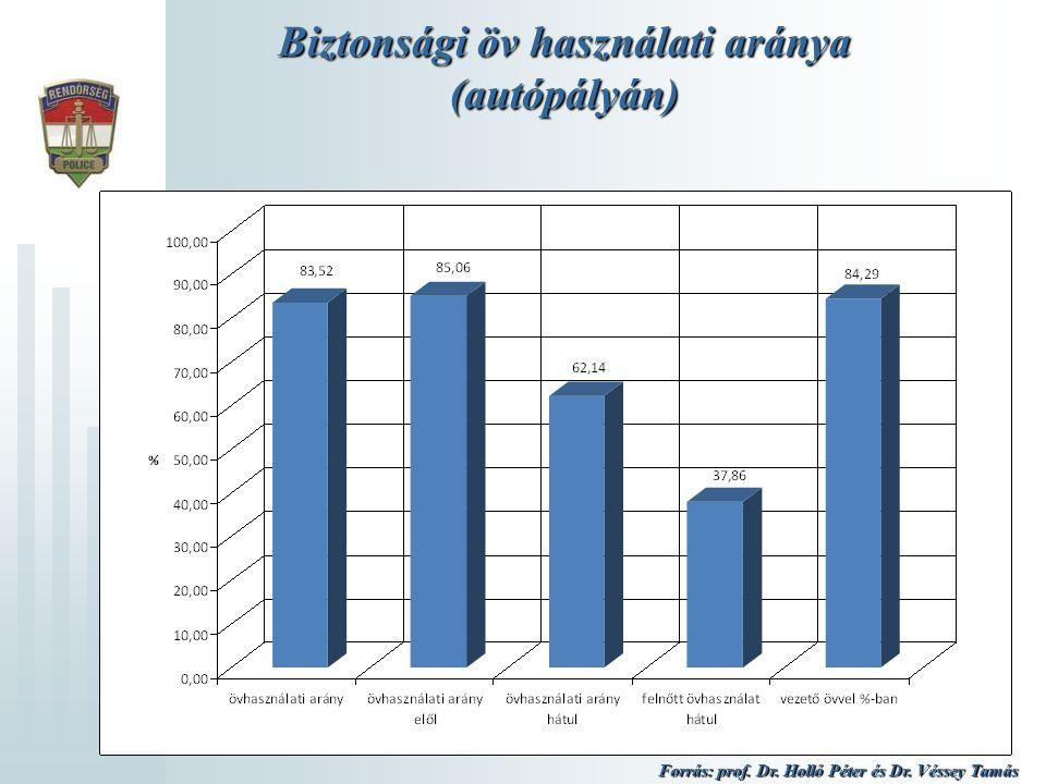 Biztonsági öv használati aránya (Budapesten) Forrás: prof. Dr. Holló Péter és Dr. Véssey Tamás
