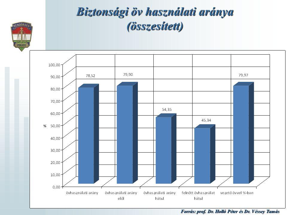 Biztonsági öv használati aránya (összesített) Forrás: prof. Dr. Holló Péter és Dr. Véssey Tamás