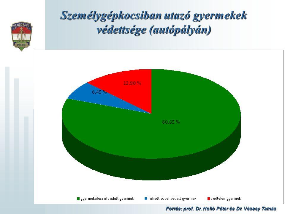 Személygépkocsiban utazó gyermekek védettsége (autópályán) Forrás: prof. Dr. Holló Péter és Dr. Véssey Tamás