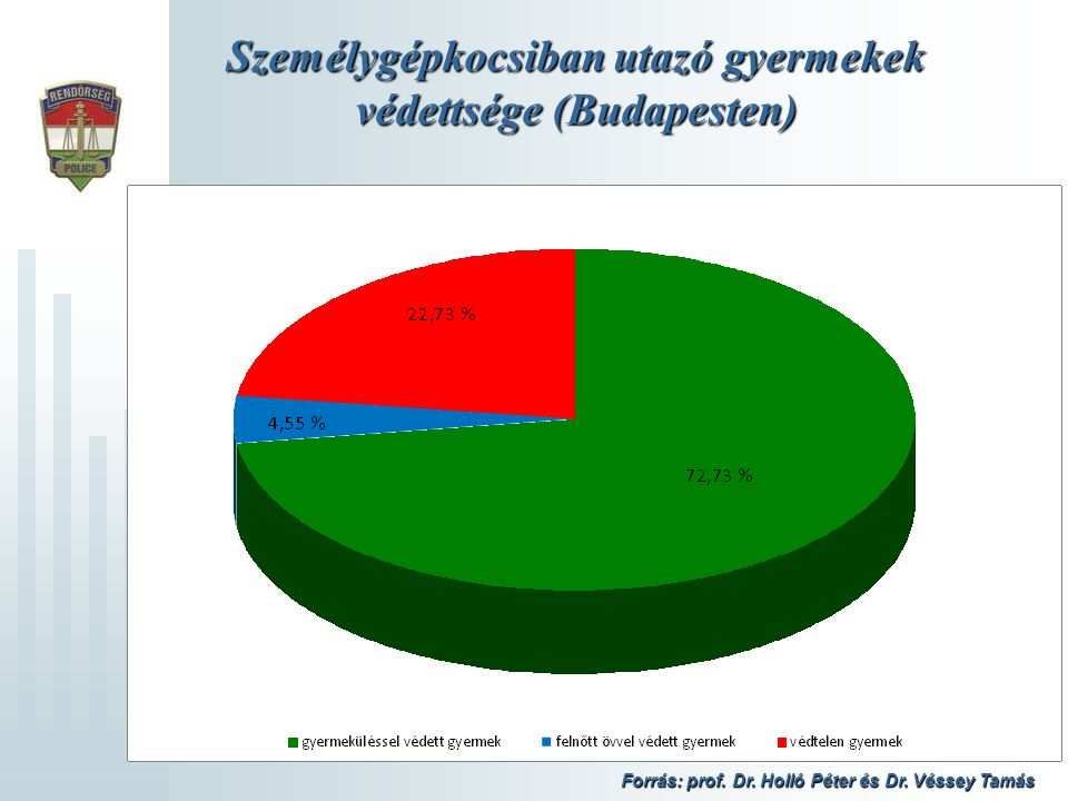 Személygépkocsiban utazó gyermekek védettsége (Budapesten) Forrás: prof. Dr. Holló Péter és Dr. Véssey Tamás