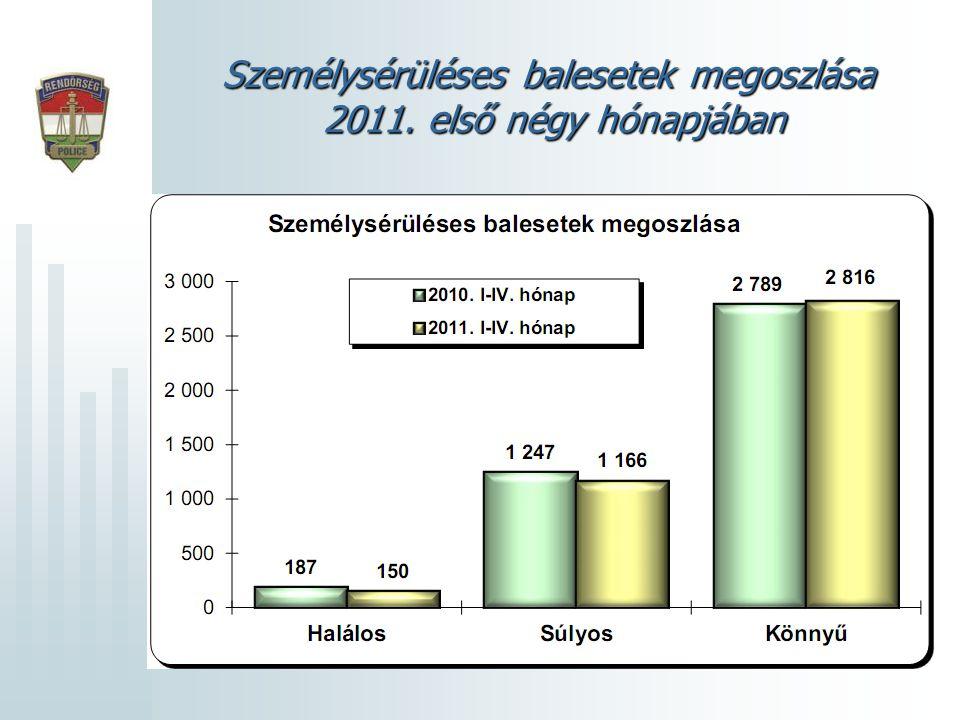 Személysérüléses balesetek megoszlása 2011. első négy hónapjában