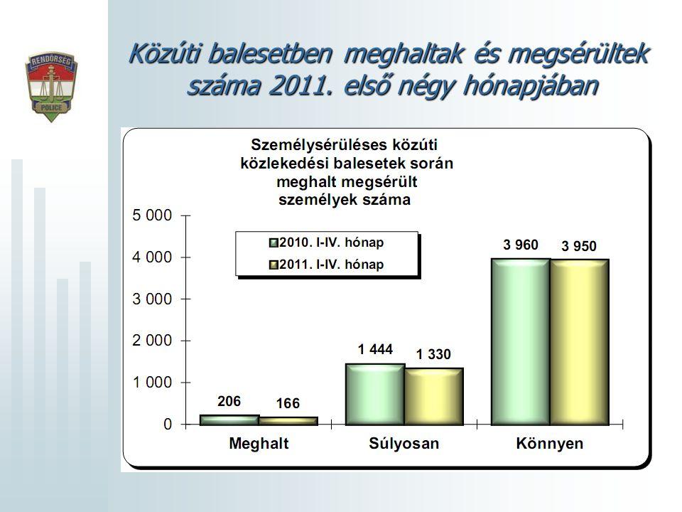 Közúti balesetben meghaltak és megsérültek száma 2011. első négy hónapjában