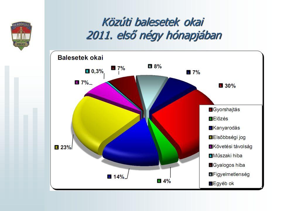 Közúti balesetek okai 2011. első négy hónapjában