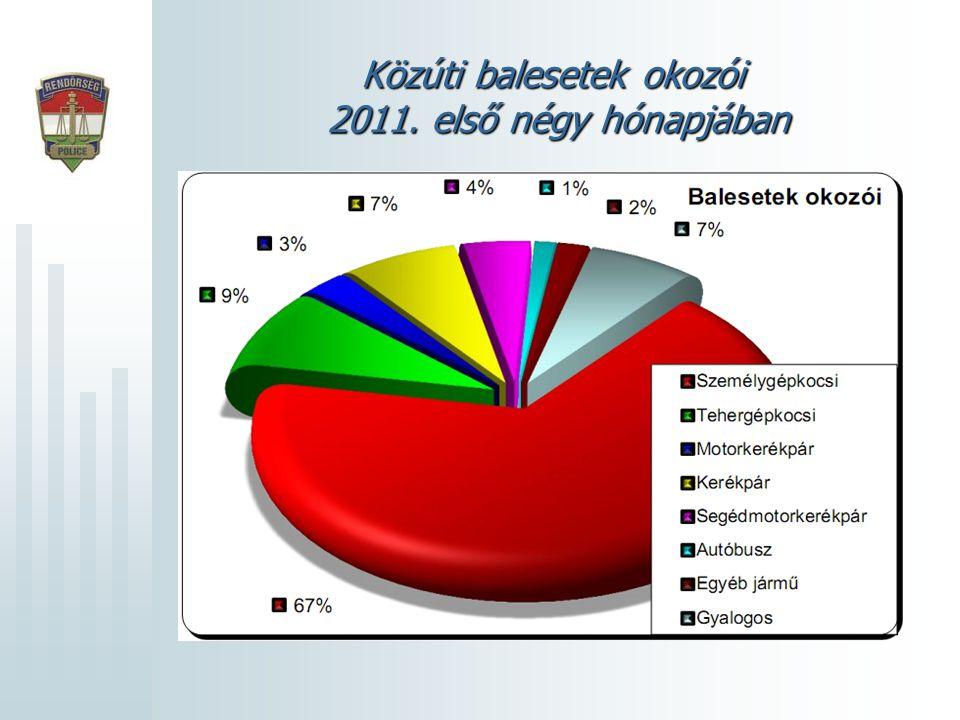 Közúti balesetek okozói 2011. első négy hónapjában