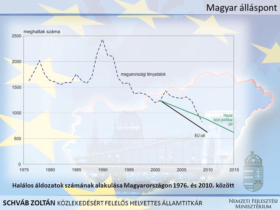 Magyar álláspont Halálos áldozatok számának alakulása Magyarországon 1976. és 2010. között SCHVÁB ZOLTÁN KÖZLEKEDÉSÉRT FELELŐS HELYETTES ÁLLAMTITKÁR