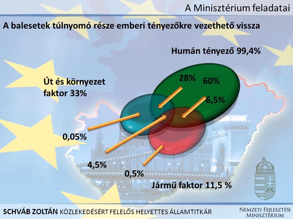 A Minisztérium feladatai A balesetek túlnyomó része emberi tényezőkre vezethető vissza SCHVÁB ZOLTÁN KÖZLEKEDÉSÉRT FELELŐS HELYETTES ÁLLAMTITKÁR Jármű faktor 11,5 % 0,5% 4,5% 0,05% 28% 6,5% 60% Út és környezet faktor 33% Humán tényező 99,4%