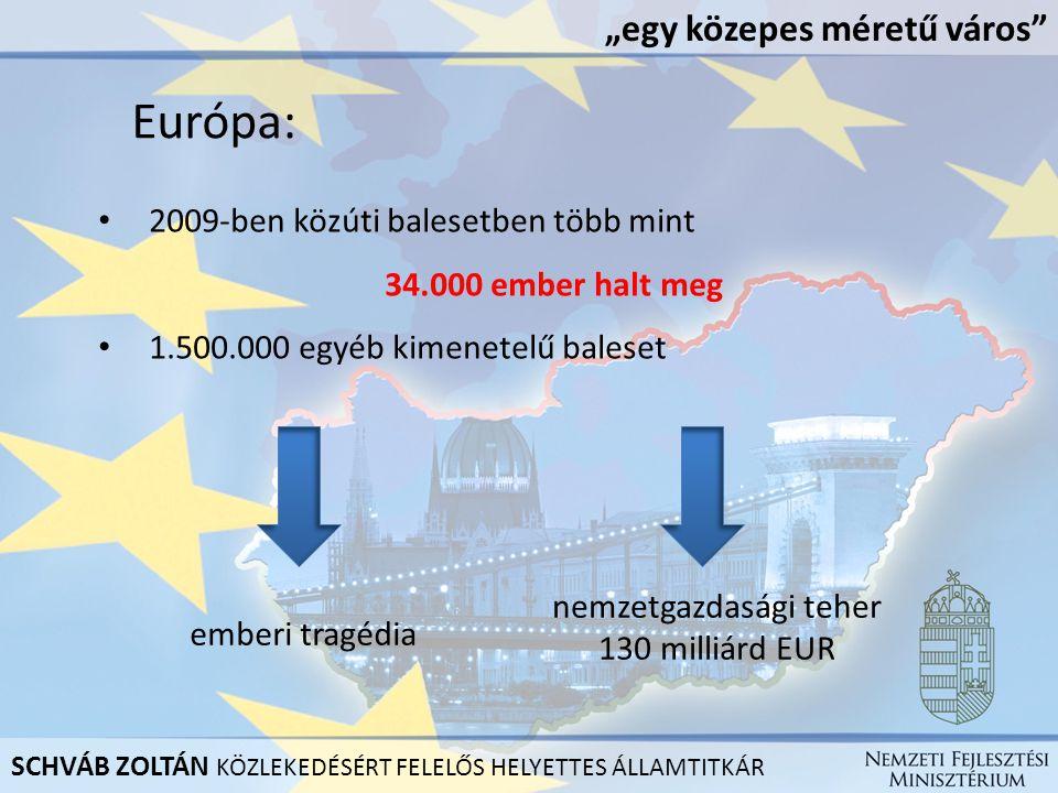 """Európa: 2009-ben közúti balesetben több mint 34.000 ember halt meg 1.500.000 egyéb kimenetelű baleset emberi tragédia nemzetgazdasági teher 130 milliárd EUR """"egy közepes méretű város SCHVÁB ZOLTÁN KÖZLEKEDÉSÉRT FELELŐS HELYETTES ÁLLAMTITKÁR"""
