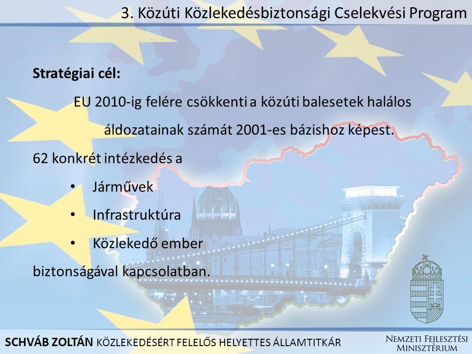 3. Közúti Közlekedésbiztonsági Cselekvési Program Stratégiai cél: EU 2010-ig felére csökkenti a közúti balesetek halálos áldozatainak számát 2001-es b