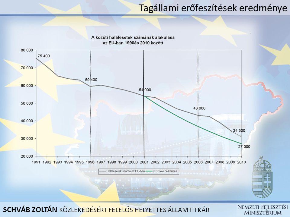 Tagállami erőfeszítések eredménye SCHVÁB ZOLTÁN KÖZLEKEDÉSÉRT FELELŐS HELYETTES ÁLLAMTITKÁR