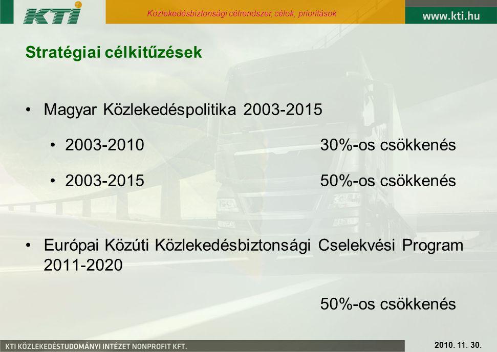 Stratégiai célkitűzések Magyar Közlekedéspolitika 2003-2015 2003-2010 30%-os csökkenés 2003-2015 50%-os csökkenés Európai Közúti Közlekedésbiztonsági Cselekvési Program 2011-2020 50%-os csökkenés 2010.